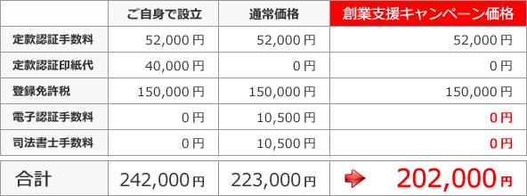 操業支援キャンペーン価格202,000円